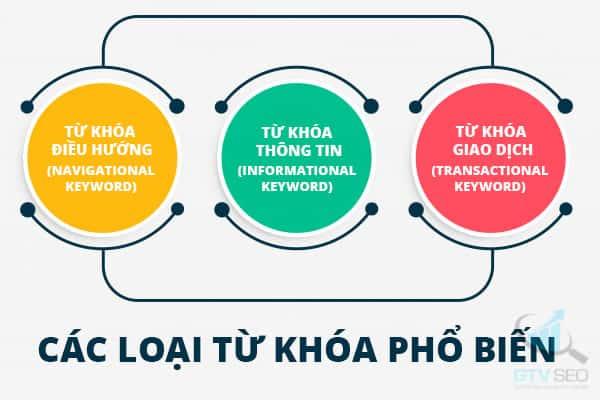 Các loại từ khóa phổ biến